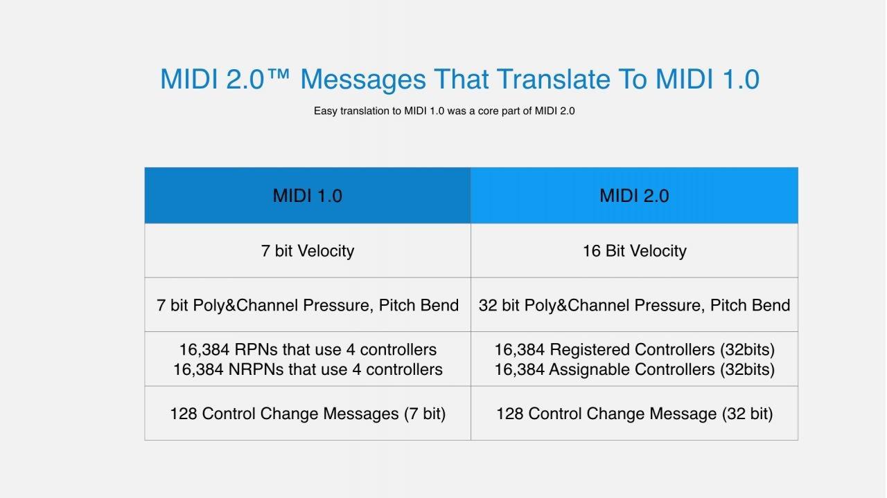 NAMM 2019: A Brief History of MIDI and the New MIDI 2 0 | B&H Explora