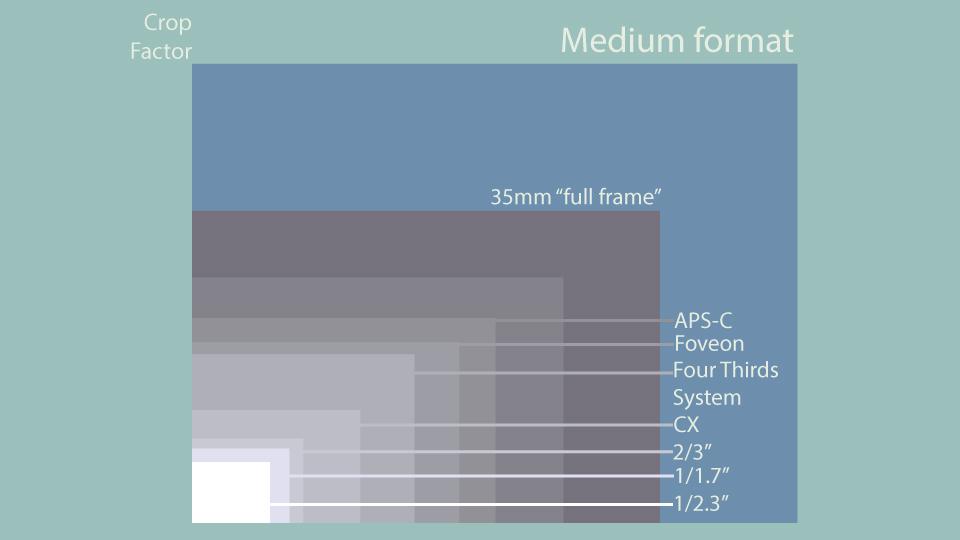 Understanding Crop Factor B Amp H Explora