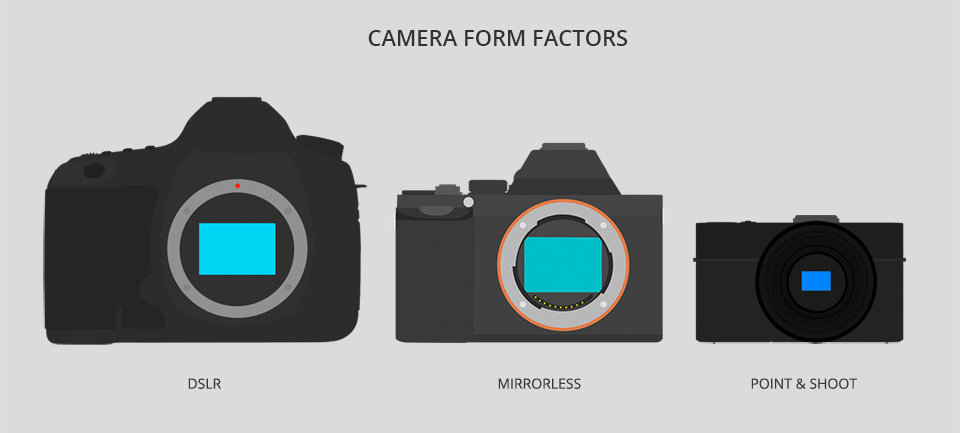 Mirrorless Cameras: A Buying Guide | B&H Explora