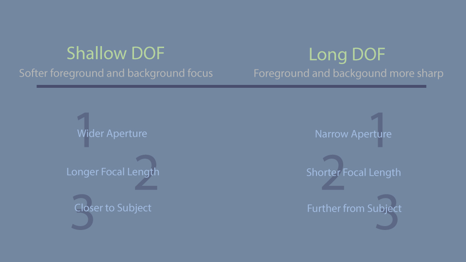 how to find distance away optics with focal length