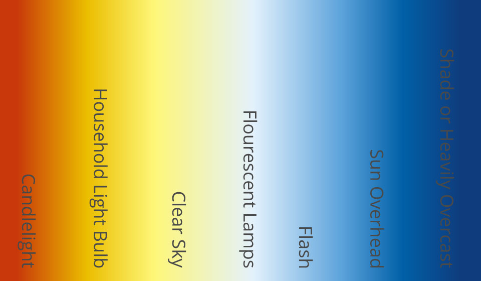 Understanding White Balance And Color Temperature In Digital Images