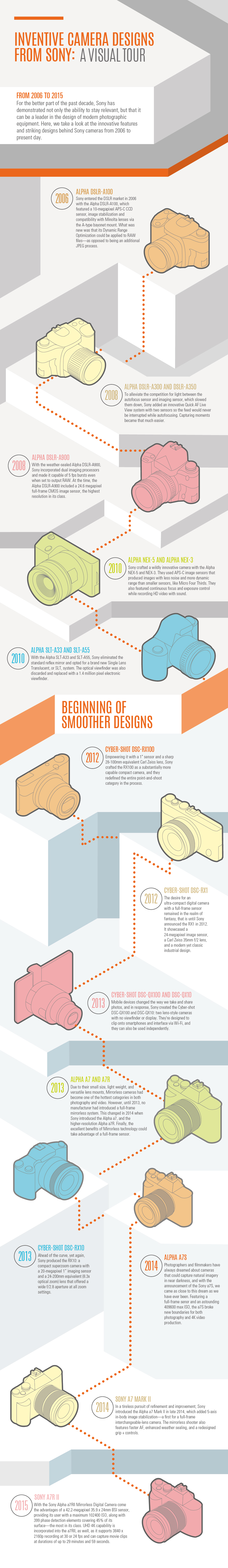 Infographic Inventive Camera Designs From Sony Bh Explora Digital Diagram Film My Journey You Can Learn All About The Fine Details Of These Breakthrough Cameras In Our Sonys Innovative Design And Technology Post