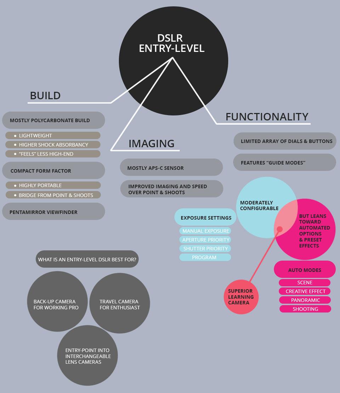 Dslr Camera Buying Guide Diagram Of A Digital Block