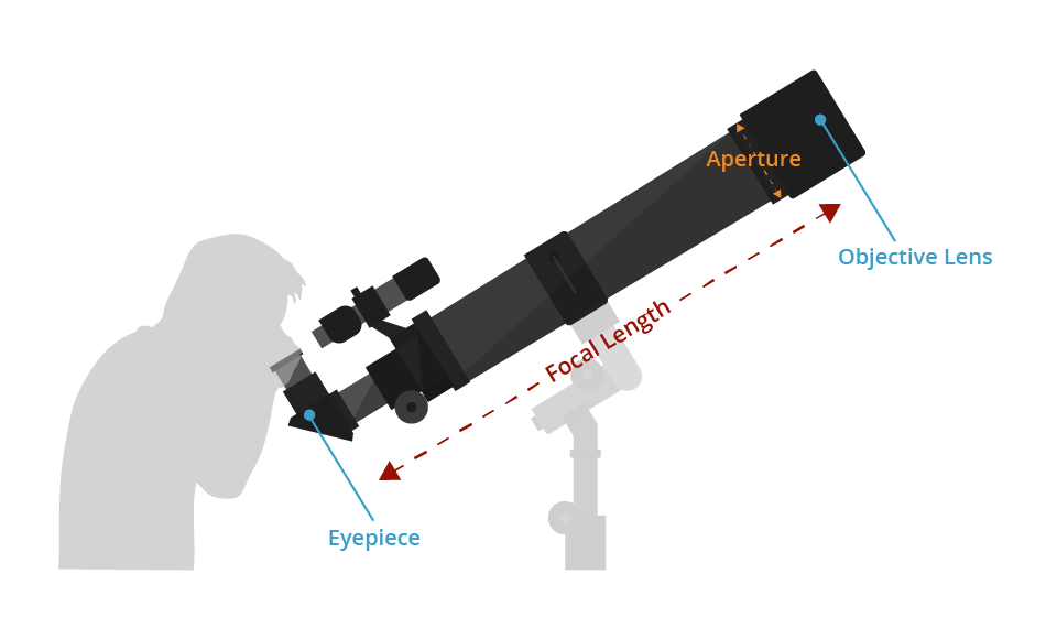 Everything you need to know before buying a telescope b&h explora