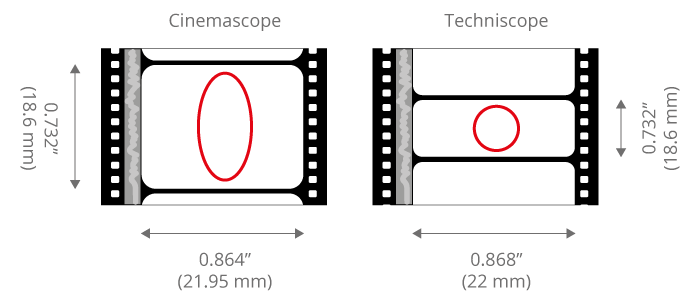 Guide to Anamorphic Lenses and Adapters | B&H Explora