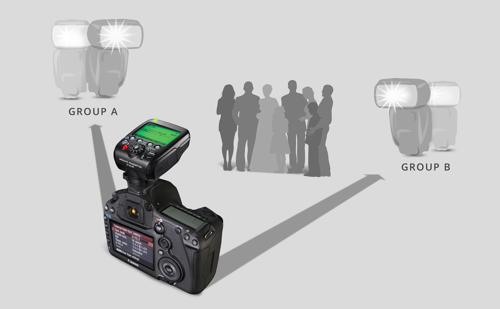 Off Camera Flash Systems For The Wedding Photographer Bh Explora Looked Up Wiring Diagram Flex Reverse Using Your With Manual Settings Wirelessly Is A Straightforward Albeit More Difficult Way To Remotely Trigger It Due