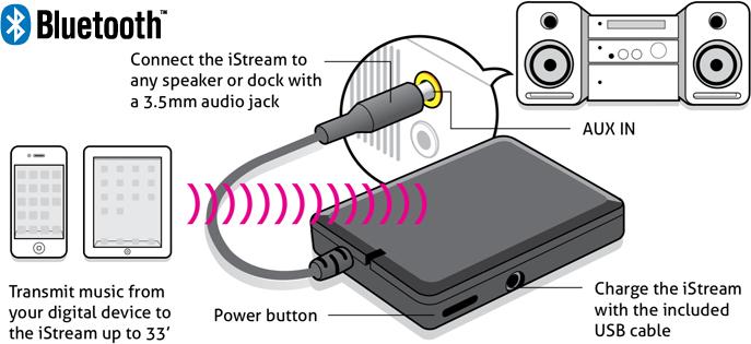 new aluratek istream audio receiver brings dock