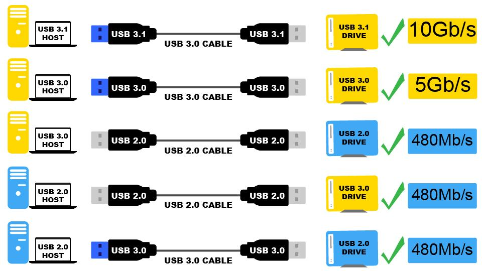 thunderbolt 3 usb 31 usb type c making sense of connections bh explora