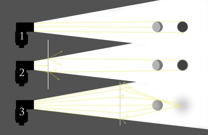 hard vs soft light diagram