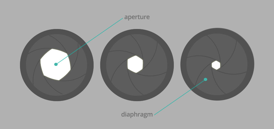 photography and lens b aperture The lens aperture is usually specified as an f-number in digital photography, the 35mm-equivalent aperture range is sometimes considered to be more important than the actual f-number.